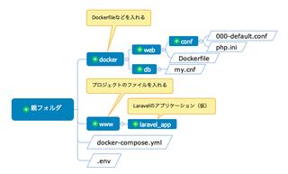 Dockerのはじめ方|新しいMac(M1)で仮想環境をつくる