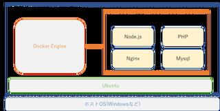 【Docker】1たす1から始めるクラスタ環境構築①基礎編