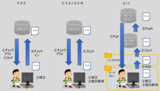 【Git】Gitを知ろう! 昔のソース管理とGit