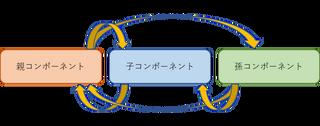 【Vue3】Vue.jsのデータフローおさらい!